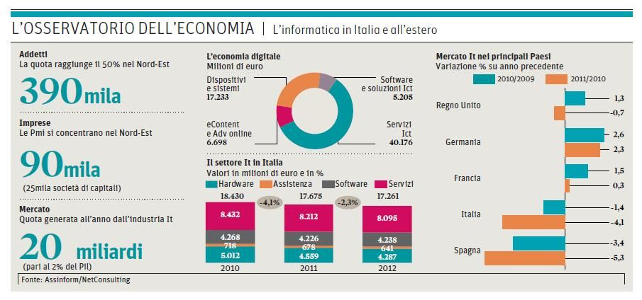 Business digitale in cifre