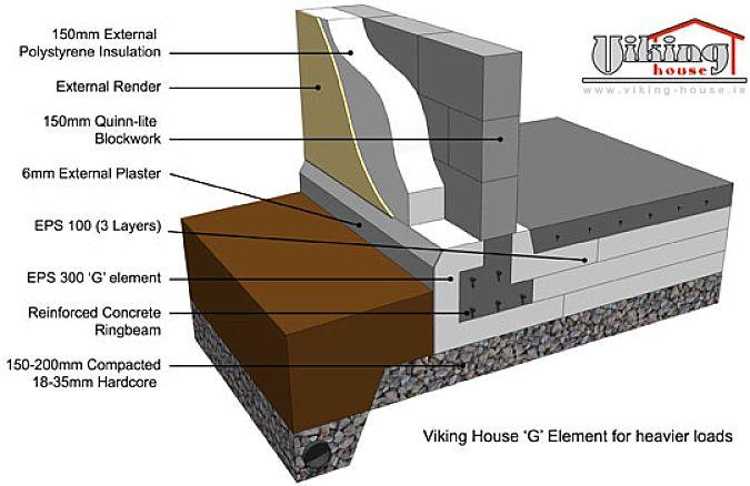 Viking House Passive House House Foundation Viking House