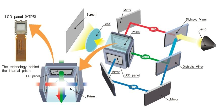 How A Projector Using 3lcd Technology Works Electronic Engineering Projector Lcd