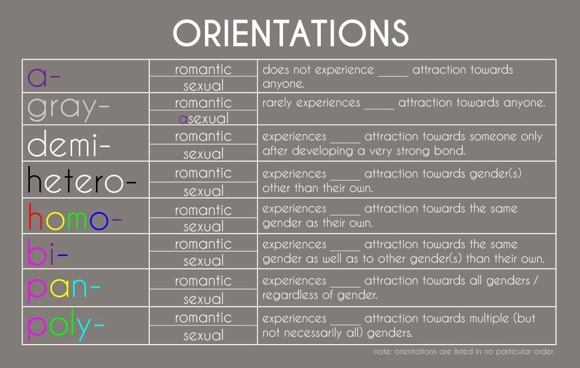 List of all sexual orientations