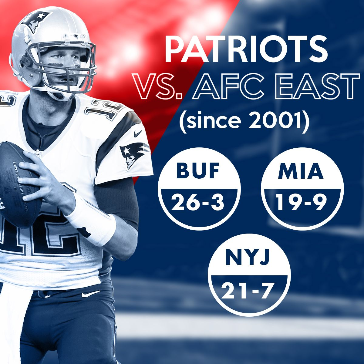 Just How Dominant Are The New England Patriots In The Afc East On