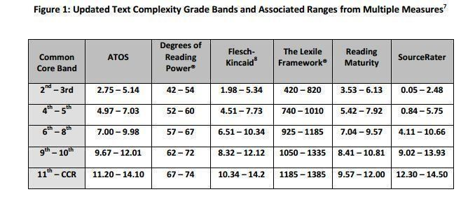 There S No Better Resource To Reference For Lexile Levels Than This Learning Read To Understand Lexile Measures L Text Complexity Lexile Teaching Common Core