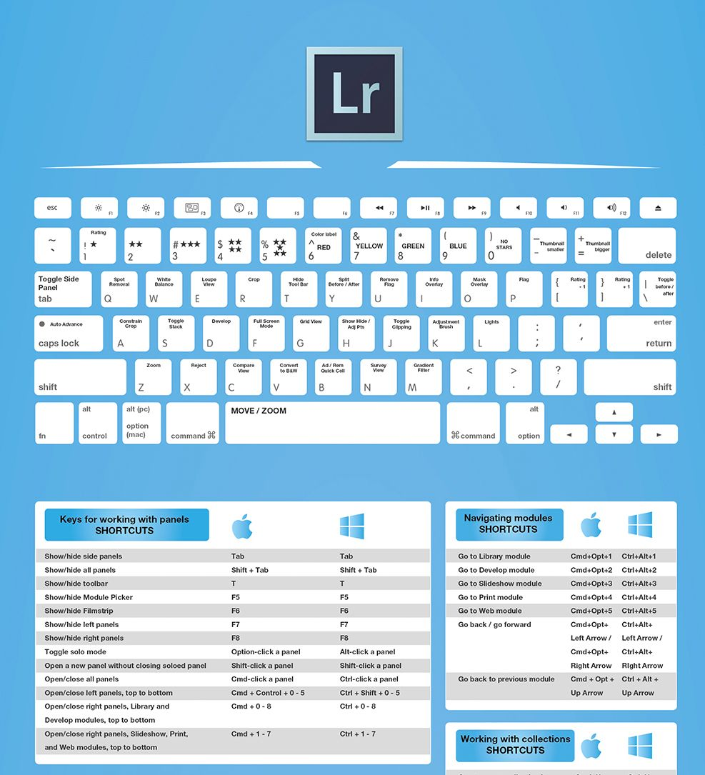 The Full 2016 Adobe Shortcuts For Photographers Cheat Sheet