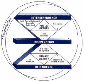 7 habits maturity continuum