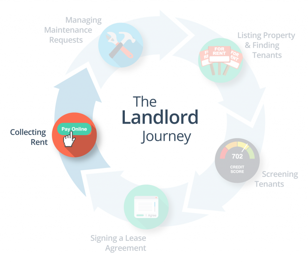 The Landlord Journey Collecting Rent Being A Landlord Rent To Own Homes Tenant Screening