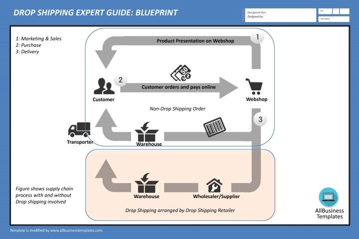 Drop shipping expert guide blueprint download this drop shipping drop shipping expert guide blueprint download this drop shipping blueprint template and after downloading you malvernweather Images