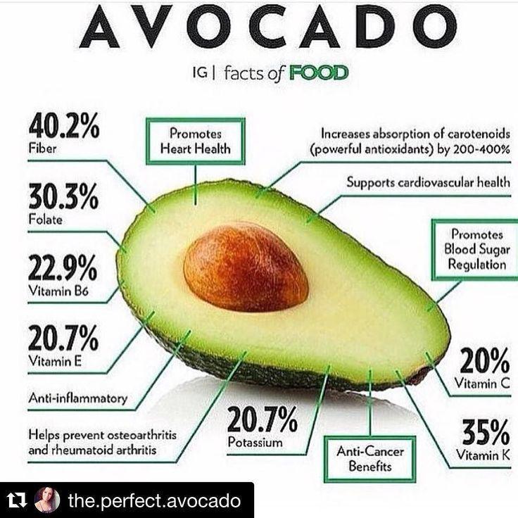 Avocados. A practically perfect food. #Repost @the.perfect.avocado ...