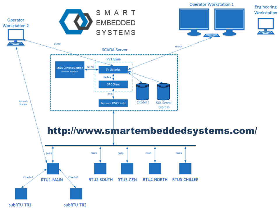 Smart Embedded Systems proficient in ARM Software Design and