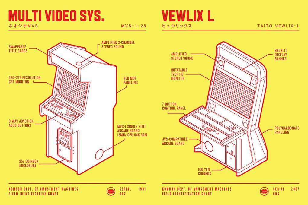 68c5606c7cfe35f1cf226a6b5e8fabde a field guide to classic arcade design neo geo, arcade and video games