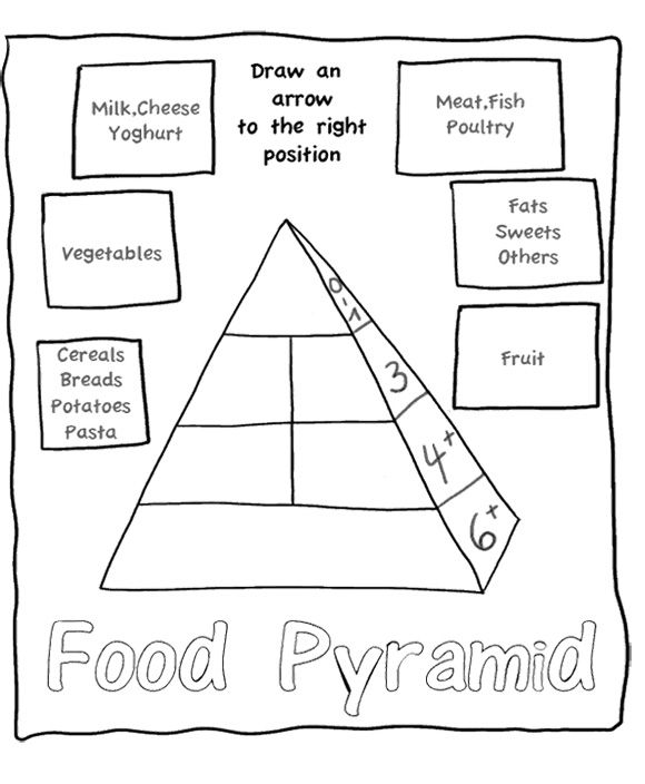 The Food Pyramid Is A Great And Attractive Coloring Page For Kids ...