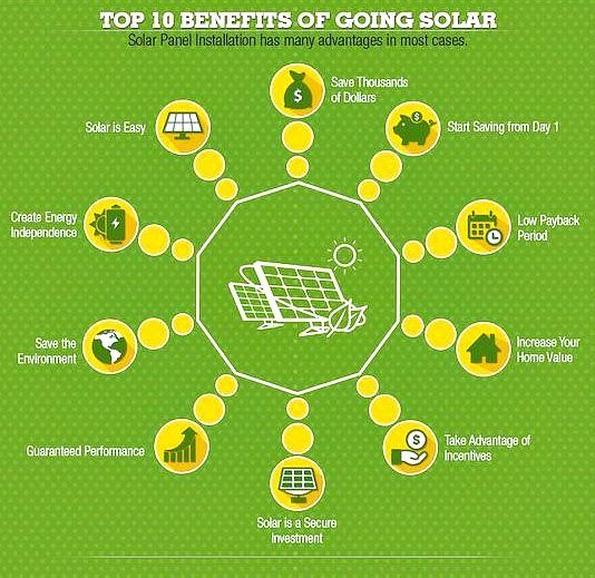 10 Benefits Of Going Solar Call Us At 336 671 1068 To Learn How We Can Help You Save Money Solar Panel System Solar Panels For Home Solar Panels