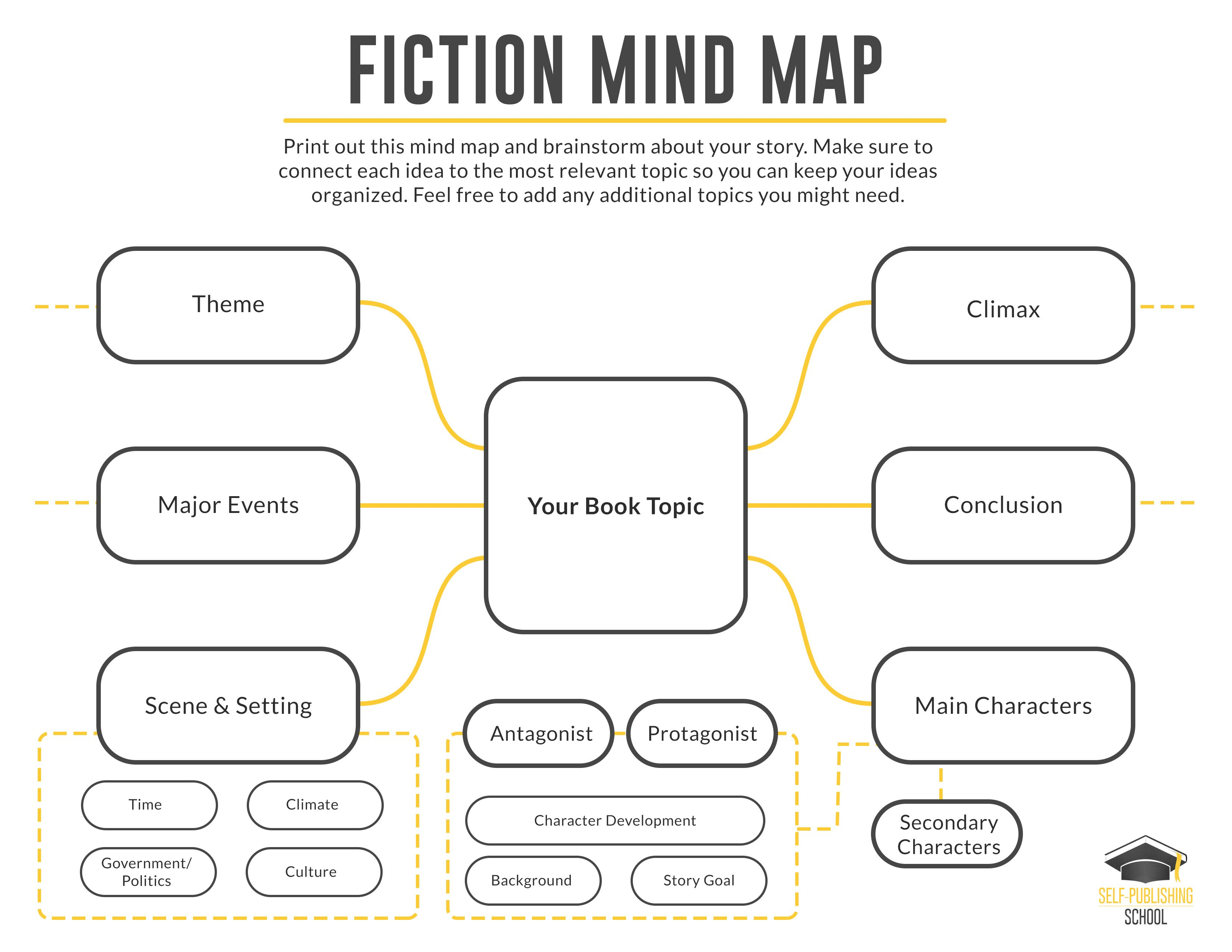 Outline A Book Using The Bookmap Template