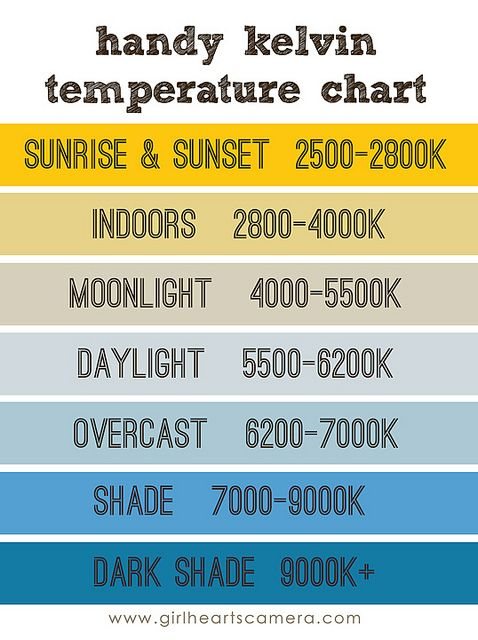 Kelvin white balance cheat sheet   ve found this chart very helpful in keeping  good usually only have to make minimal changes also ktwbchart copy photography pinterest rh