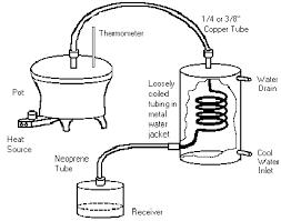 distillery diagram