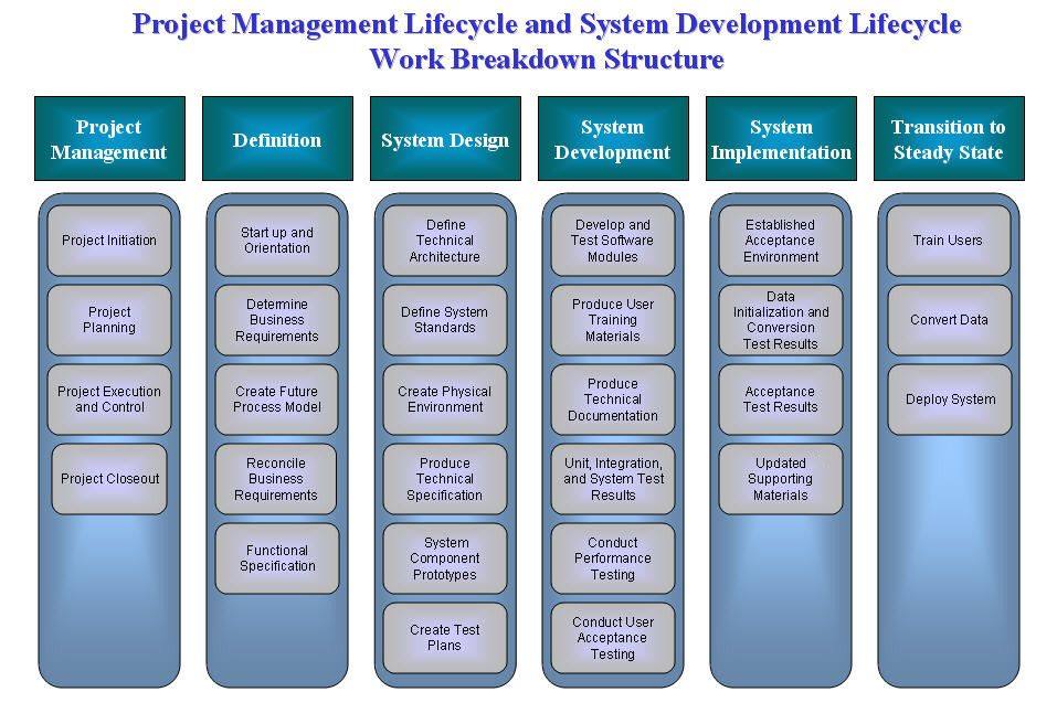 Wbs For System Development Lifecycle Project Management