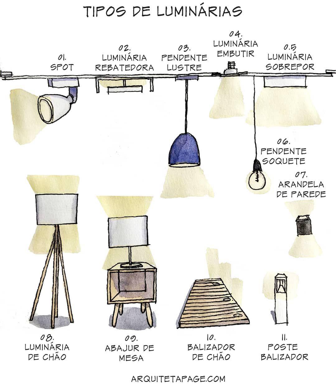 Tipos De Luminarias Qual E A Sua Favorita Ilustraca Esbocos De