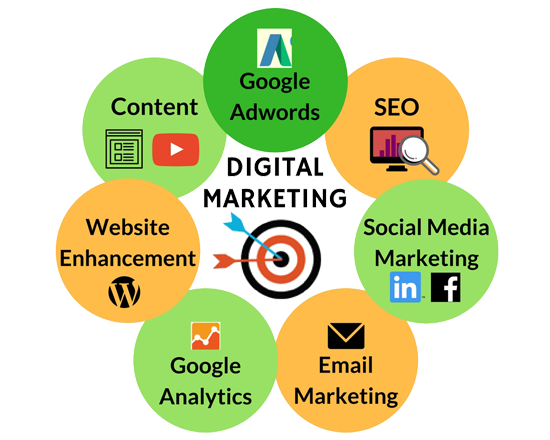 Our Digital Marketing Training help you understand the full ...