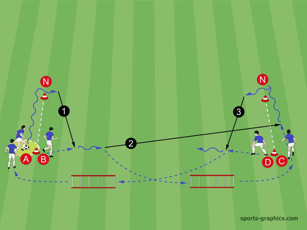 Spielverlagerung Einstimmung Fussballtraining Ubungen