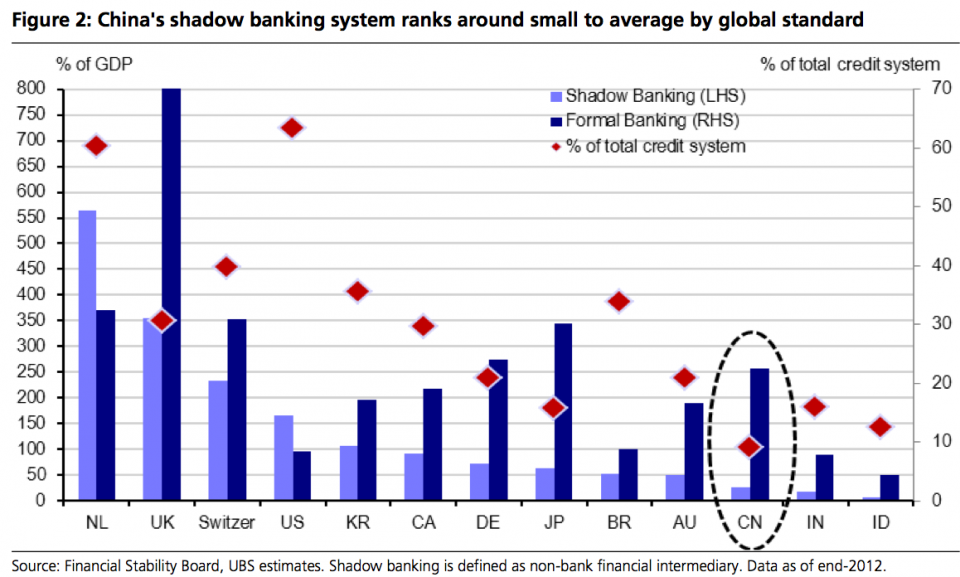 The Netherlands Uk Switzerland And The U S Have Much Bigger Shadow Banking Systems Than China And They Also Account For A Larger Banking Shadow Investing