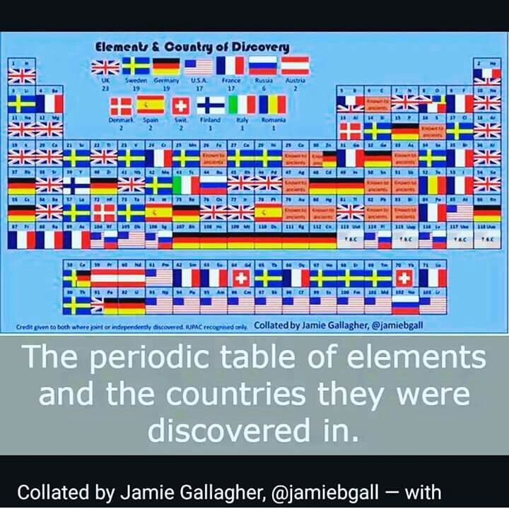 Elements and the country of their discover Chemistry Pinterest - new periodic table aufbau