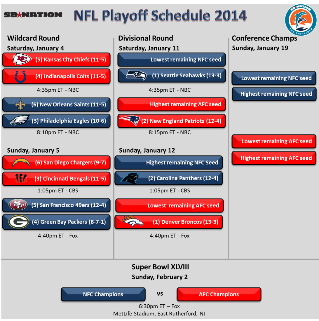 Nfl 2014 Game Schedule Nfl Playoffs Schedule 2014 Wildcard Divisional Games And Matchups Nfl Playoffs Playoff Schedule Nfl