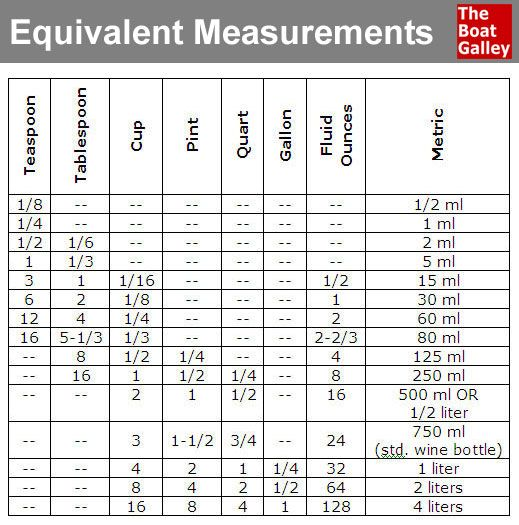 Equivalent Measurements Cups Food And Cooking Measurements