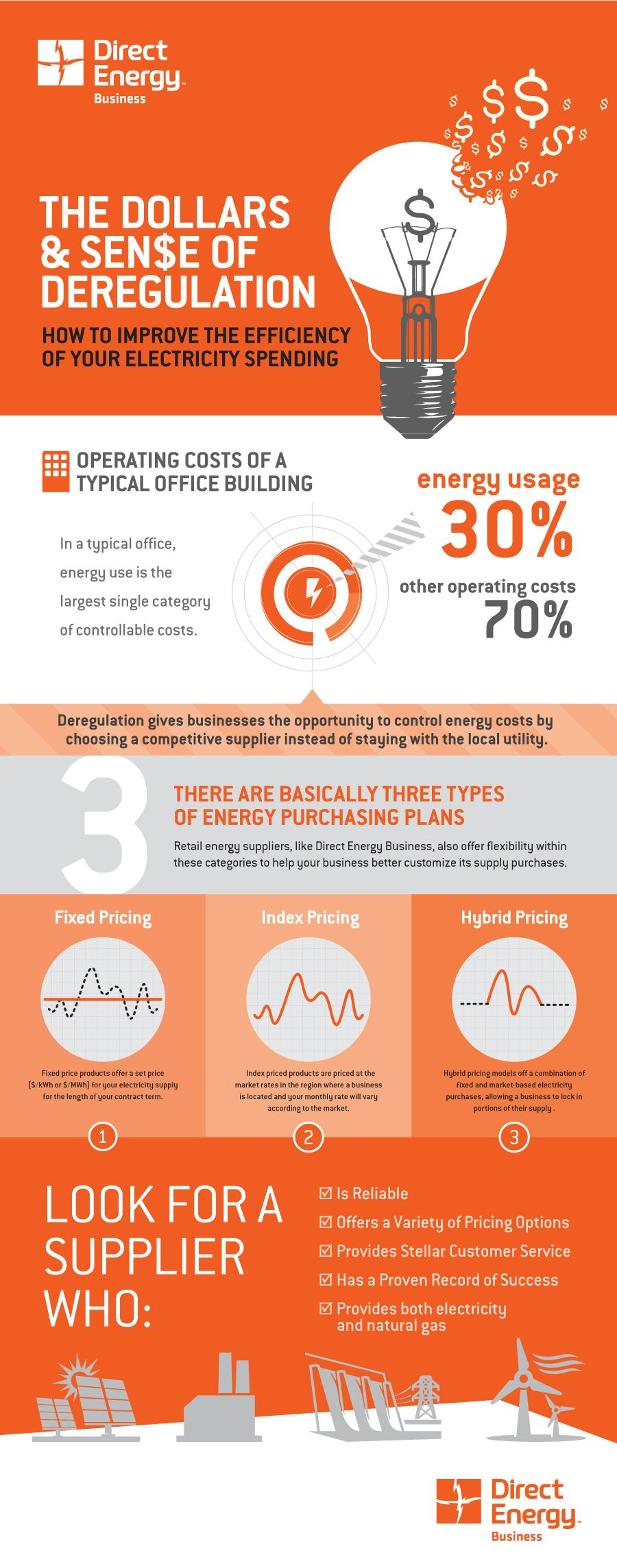 Image Result For Electricity Retailer Infographic Energy Usage Energy Use Bright Minds