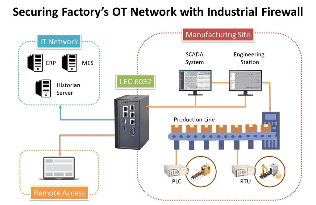 Securing Industry 4.0 Network Infrastructure with