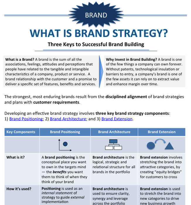 What Is Brand Strategy Here Is An Infographic With A Definition And Its Main Components Brand Positioning Statement Brand Strategy Marketing Strategy Examples