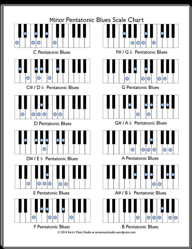 Free Minor Pentatonic Blues Scale Chart Pianos Music Theory And