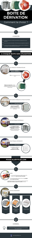 Comment Choisir Une Boite De Derivation Blog 123elec Boite Raccordement Electrique Infographie