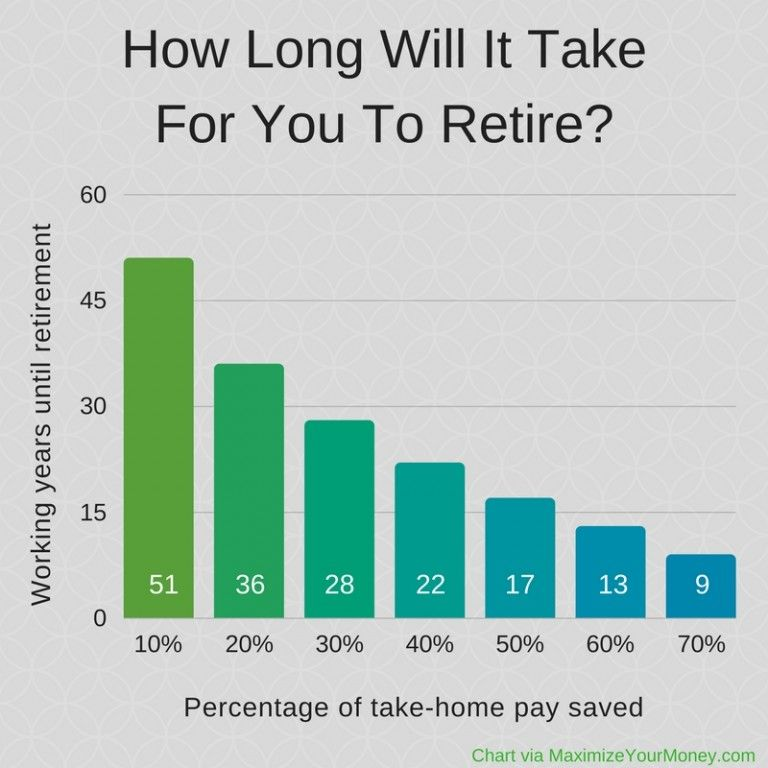 How Much Money Do I Need To Retire At 68