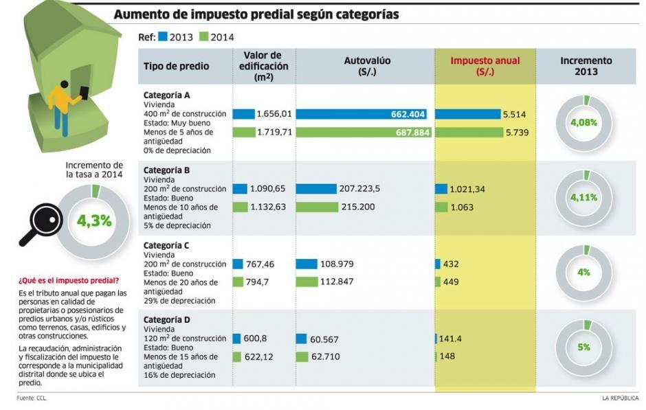 Aumento de impuesto predial según categorías
