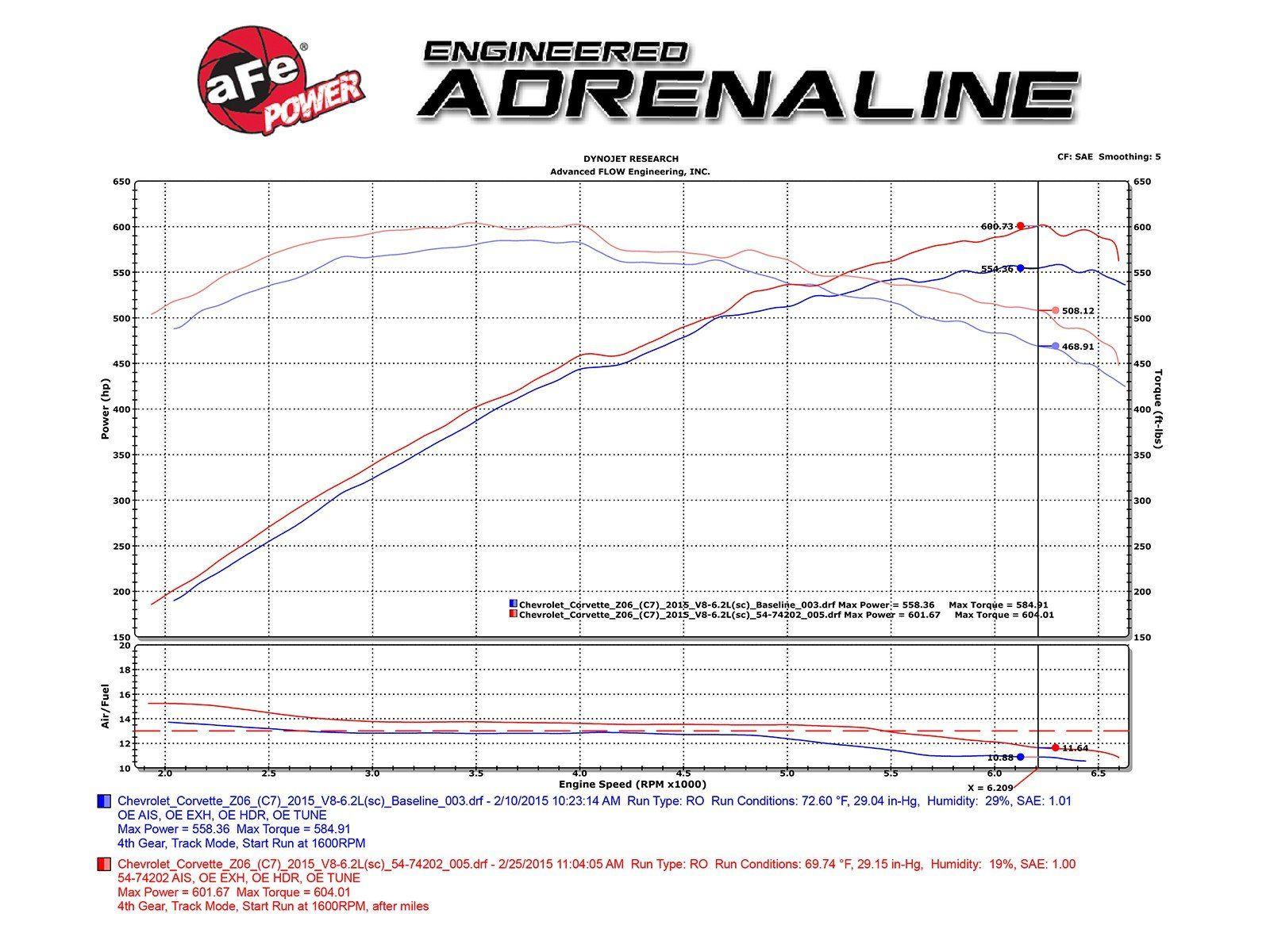 Afe Momentum Gt Cold Air Intake Corvette Z06 C7 V8 6 2l Sc 15 19 52 74202 1 Cold Air Intake Performance Air Filters Corvette