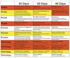 30 60 90 Days Plan New Job Marketing Google Search Management