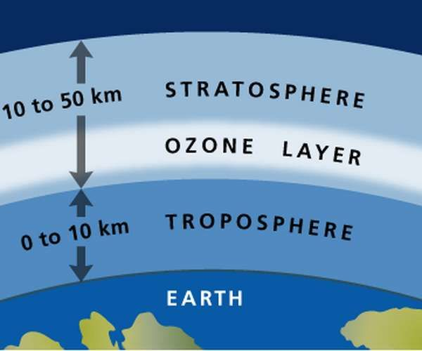 ozone layer located in the stratosphere several miles above surface shields from harmful. Black Bedroom Furniture Sets. Home Design Ideas