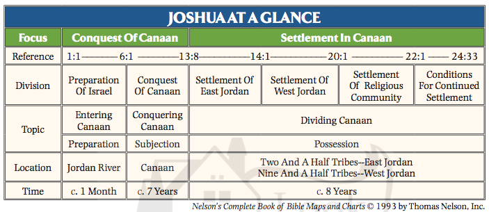 Joshua-at-a-Glance.png 703×305 pixels | Bible study, Historical books, Bible
