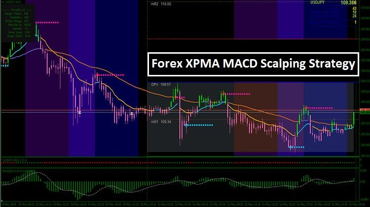 Forex Xpma Macd Scalping Strategy Mt4 Learning Day Trader
