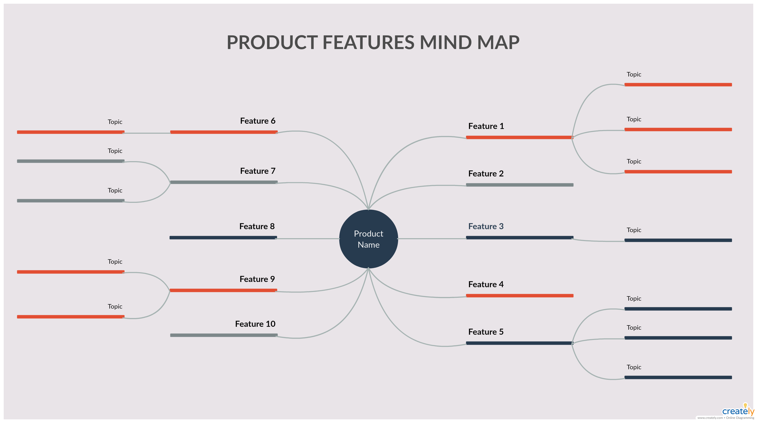 Product Feature Mind Map Mind Map Examples Mind Map Template Mind Map