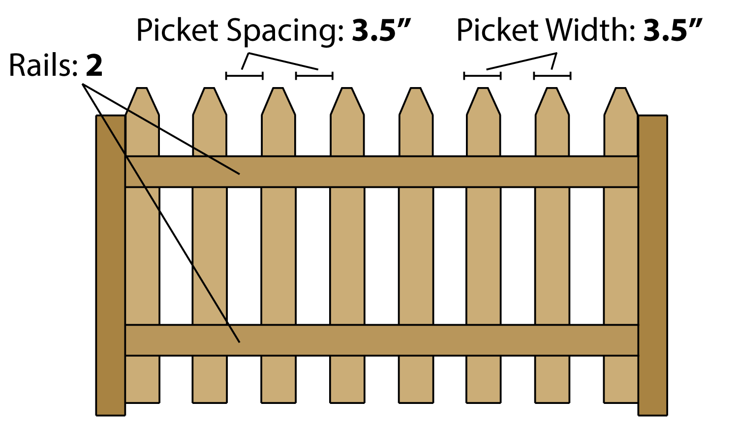 Fence Calculator Estimate Wood Fencing Materials And Post Centers Wood Fence Wood Picket Fence Fencing Material