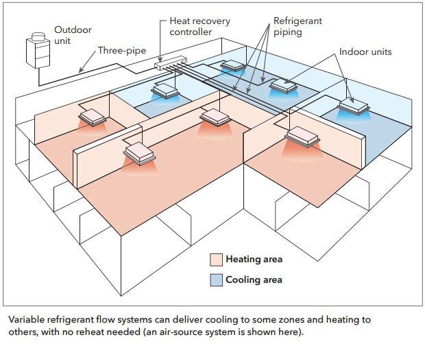 Variable Refrigerant Flow Vrf In 2020 Variable Refrigerant