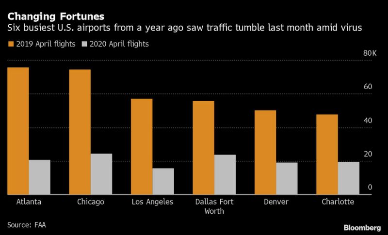 Airlines Leave 29 Billion Aid Fund Untapped In Bet On Rebound In 2020 Government Loans How To Raise Money Federal Loans