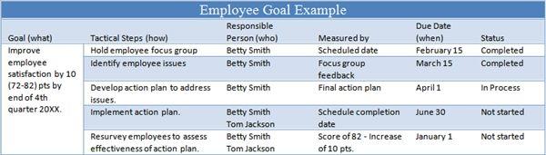 6 tips for managing employee goals work employee goals, goals6 tips for managing employee goals