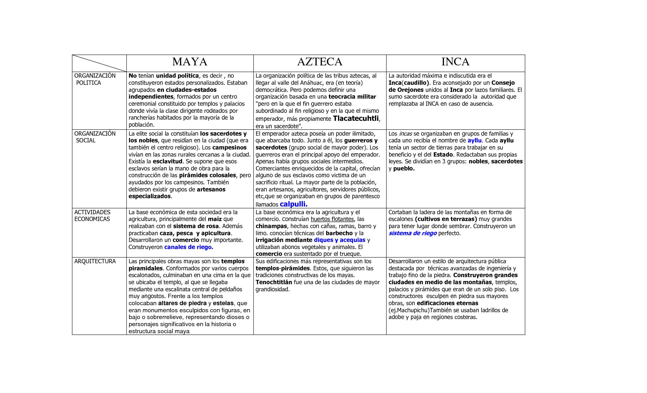 Cuadro Comparativo De Diferentes Caracter Sticas De Las