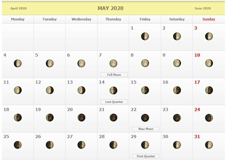 The point of the moon's orbit closest to earth is called perigee, and the point farthest away is known as apogee. May 2020 Full Moon Calendar | Moon phase calendar, Lunar calendar, Moon calendar