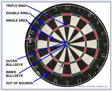 Dartboard What Do The Dart Rings Mean Double Triple Single