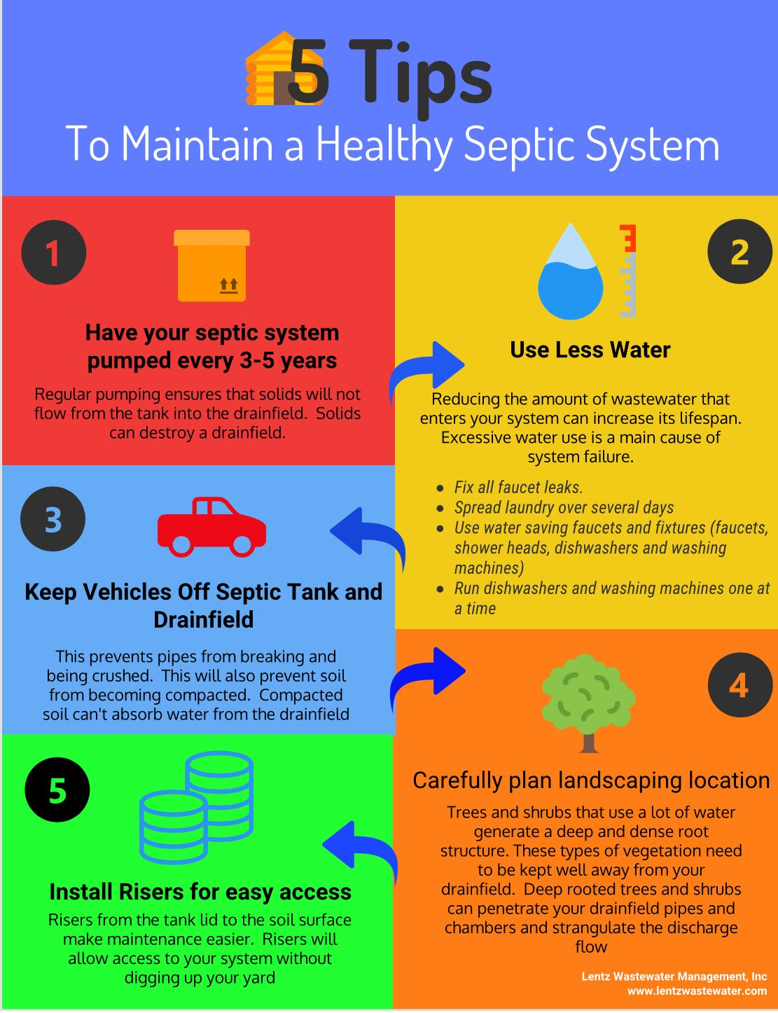 how much cost to pump a septic tank