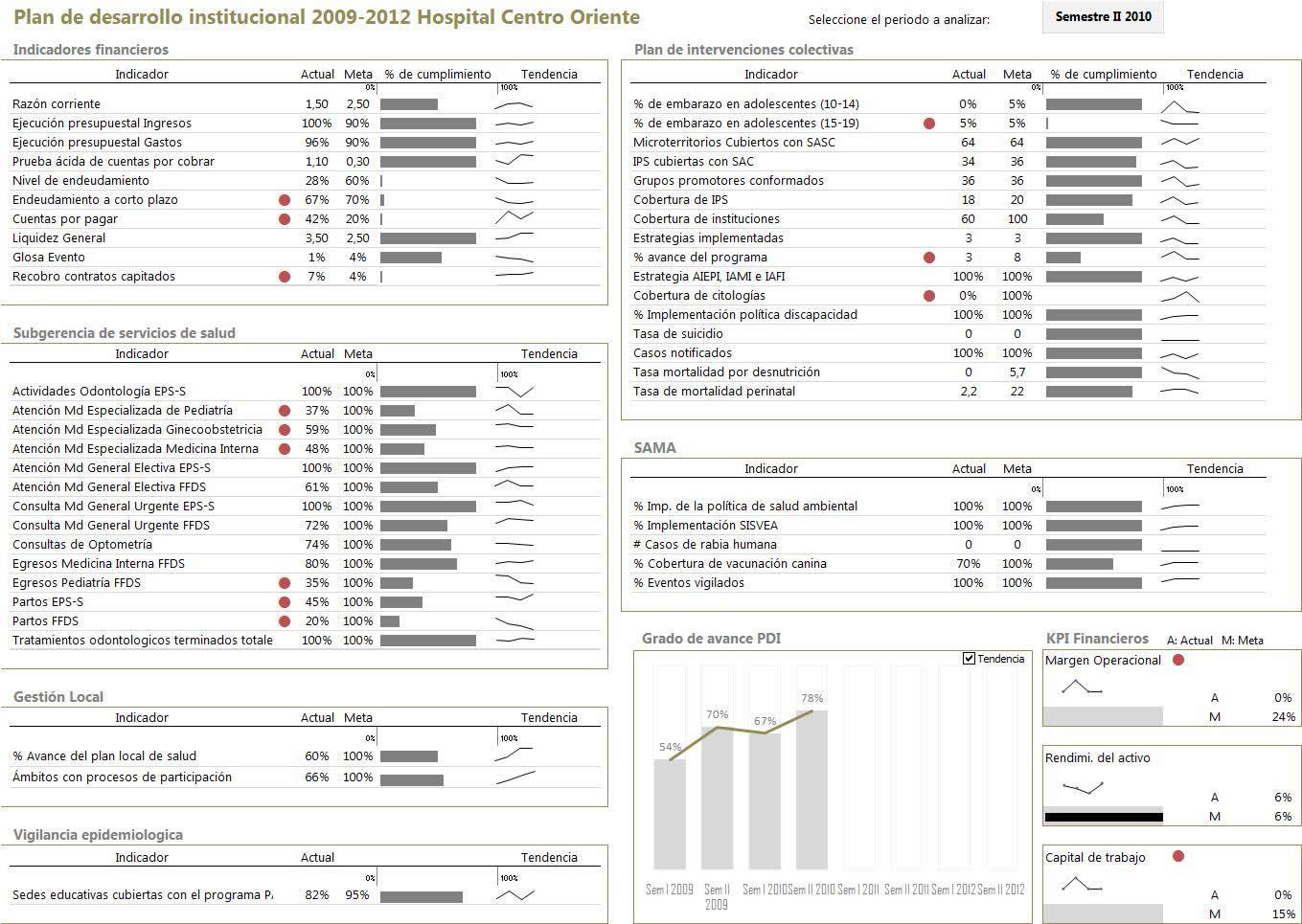 hospital business performance dashboard Dashboard