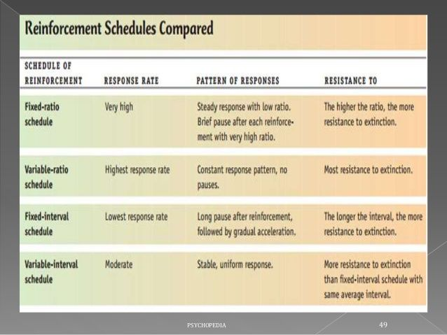 Image Result For Compound Schedules Of Reinforcements Aba