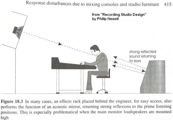 Acoustics. Recording StudioStudio DesignAcousticReflectionMusic Studios